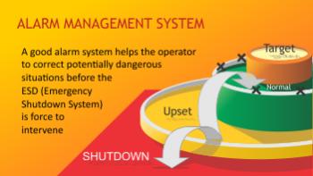 Permalink to: Alarm Management